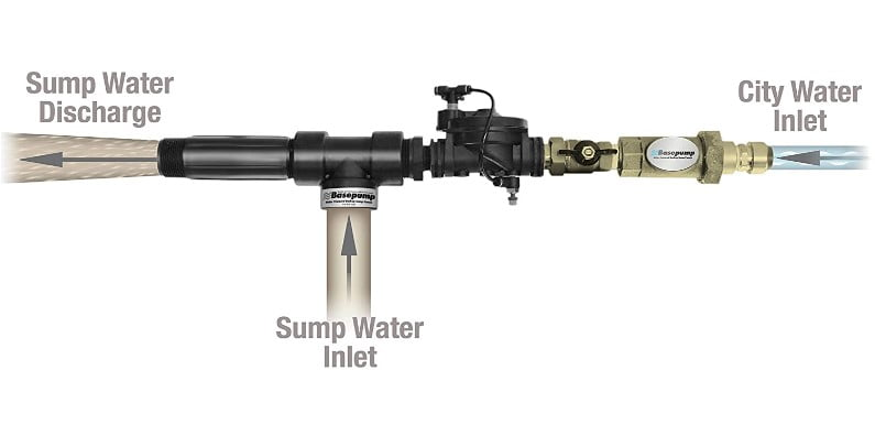 BWater Powered Backup Sump Pump with Water Alarm