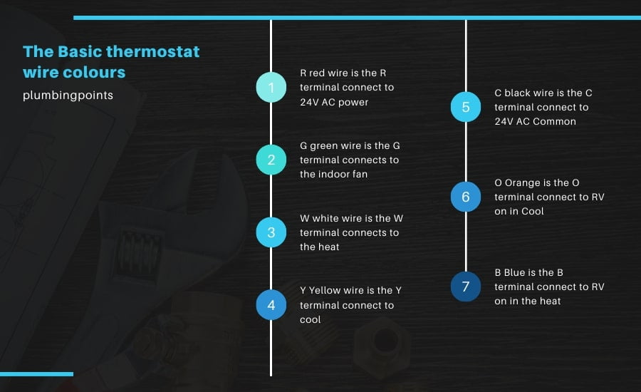 Basic thermostat wire colours info graphic